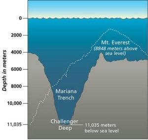 Fossa das Marianas