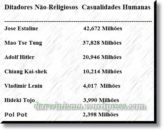 ditadores_nao_religiosos_casualidades