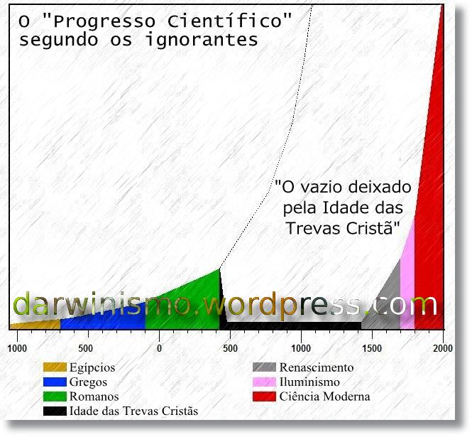 Ciencia_Idade_Media_Segundo_Os_Ignorantes